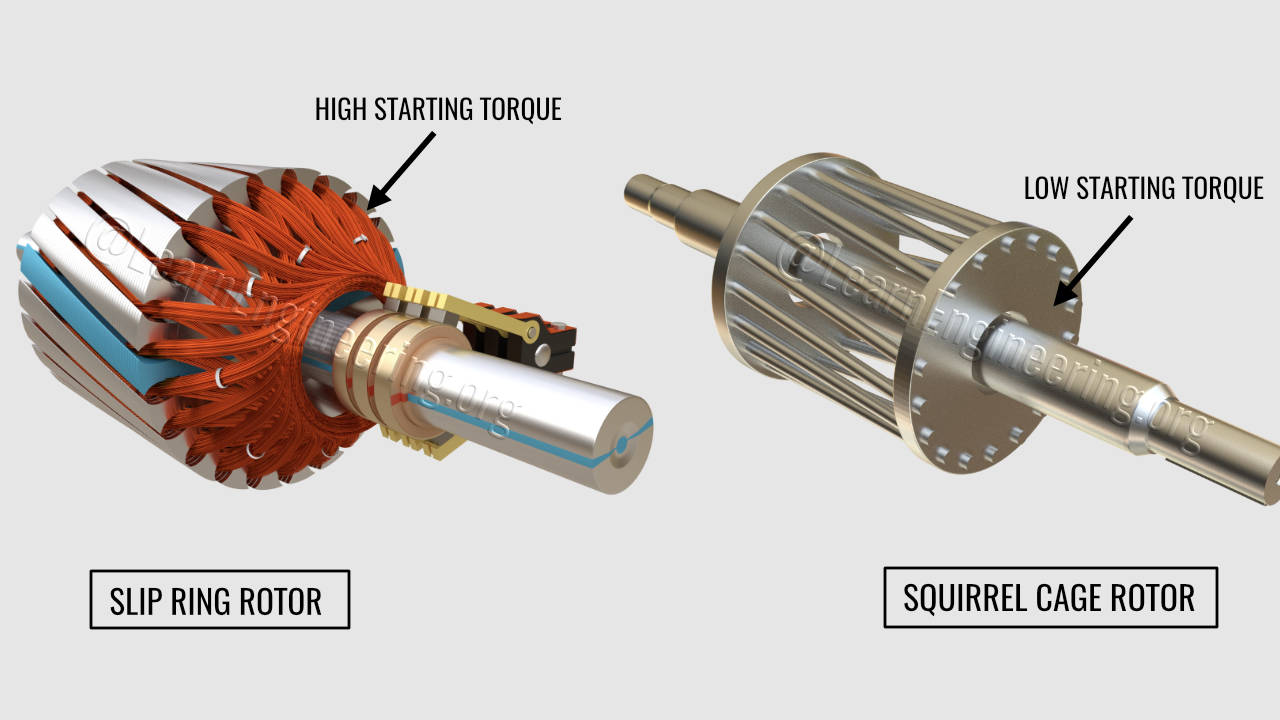 Slip ring Induction Motor, How it works?
